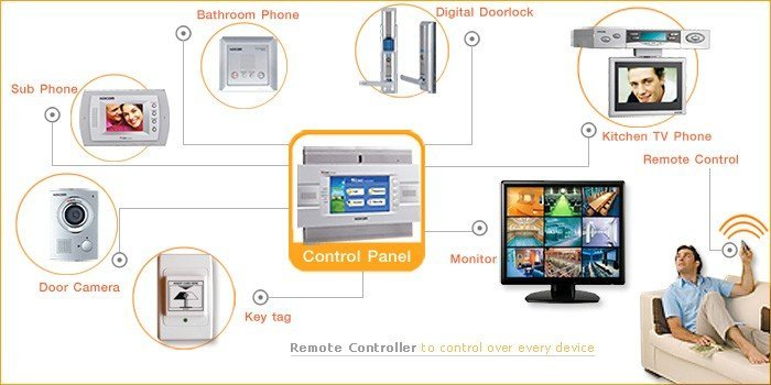 Home Automation_system